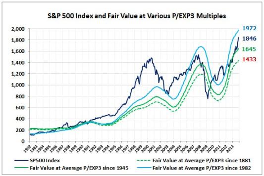 SP500-Fair-Value-PEXP3