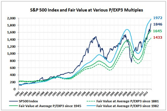SP500-Fair-Value-PEXP3