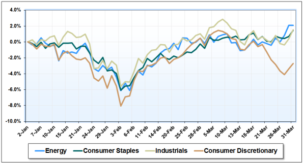 03-Energy-Staples-Industrials-Discretionary