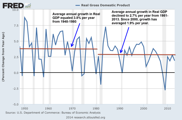 Real-GDP-Annual-Growth
