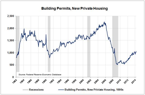 05-Building-Permits