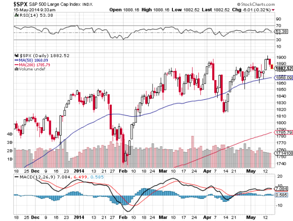 SP500-Technicals