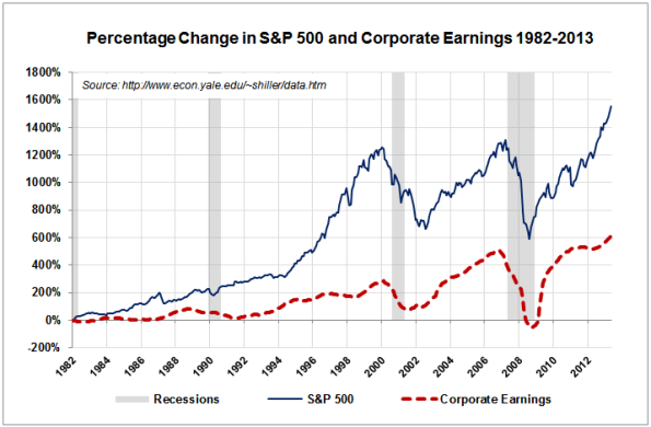 SP500-Corporate-Earnings-1982-2013