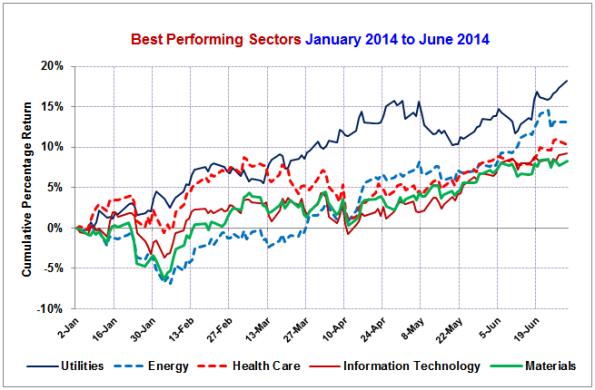 Best-Sectors