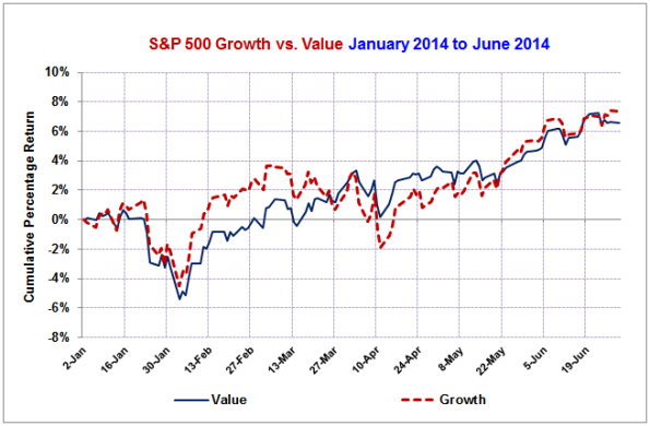 Growth-vs-Value