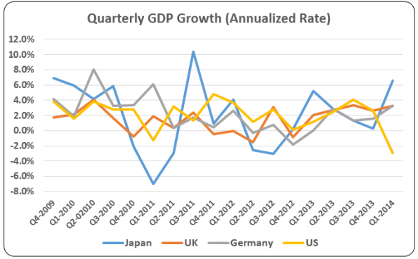 Quarterly-GDP-Growth