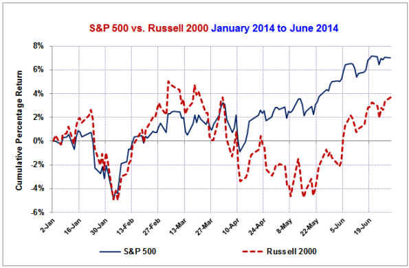 SP500-Russell2000