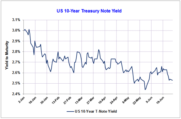 US-T-Note-Yield