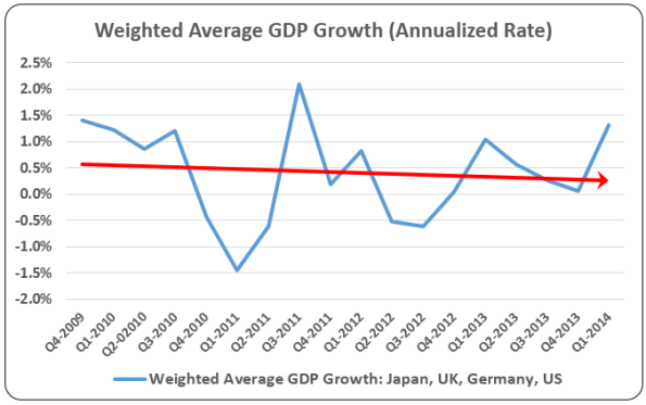 Weighted-Average-GDP-Growth-Trendline
