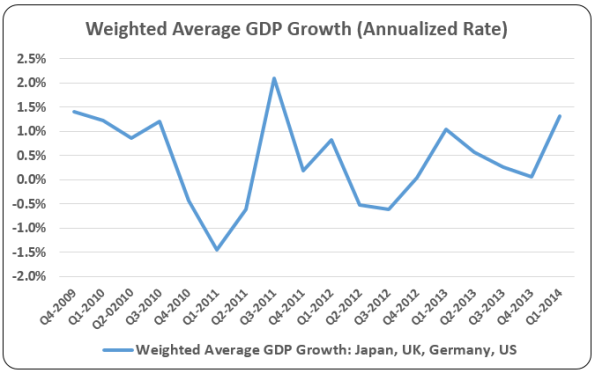 Weighted-Average-GDP-Growth