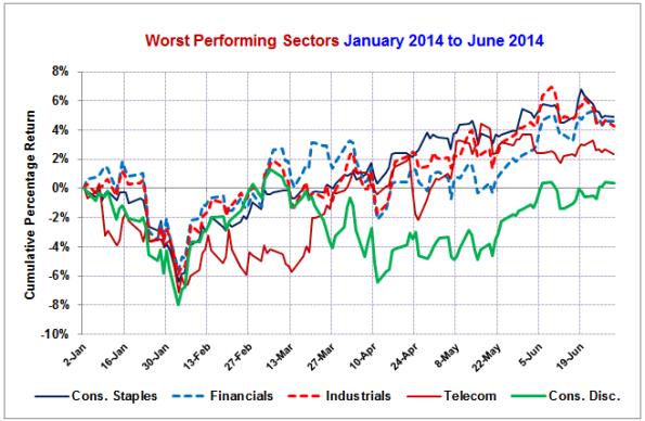 Worst-Sectors
