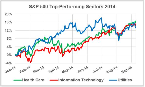 Top-Sectors