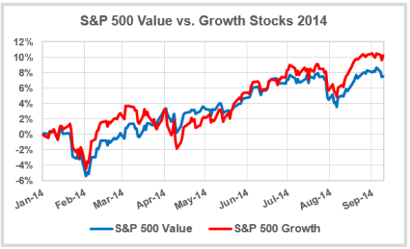 Value-vs-Growth