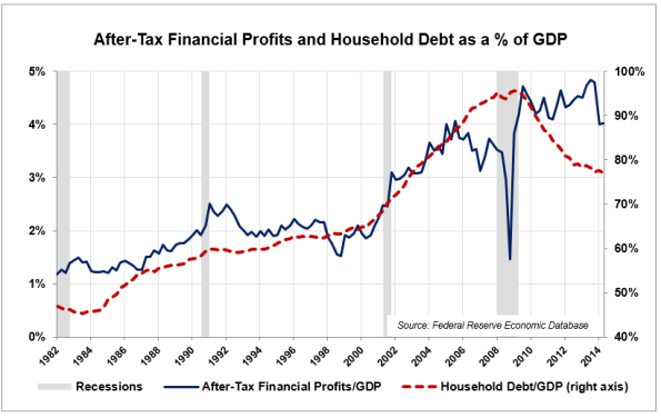 Fin-Profits-Household-Debt-GDP