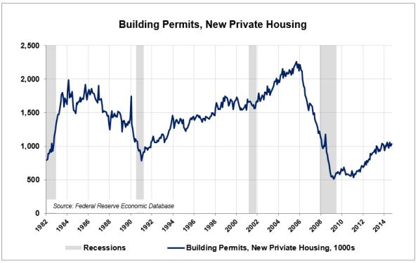 LE10-Housing-Permits