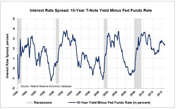 LE4-Int-Rate-Spread
