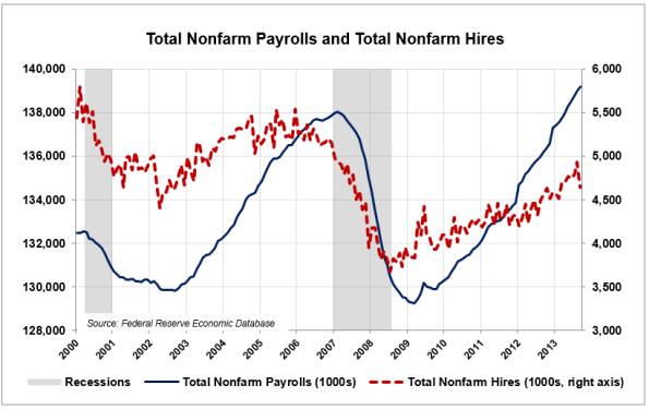 Payrolls-Hires