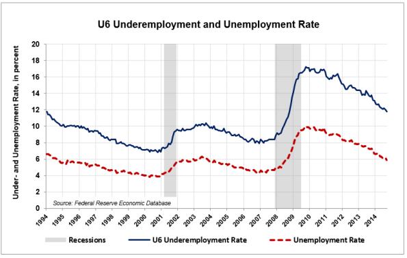 Underemployment-Unemployment