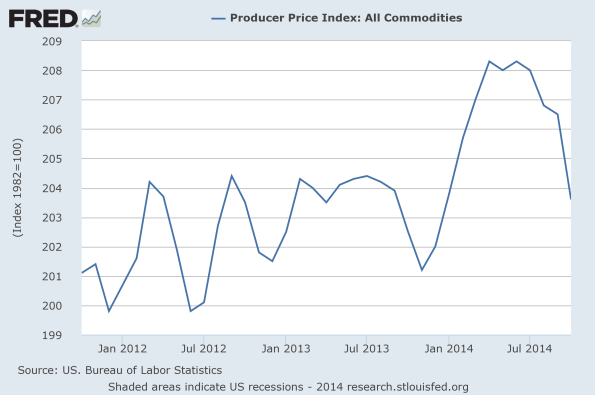 PPI-Commodities
