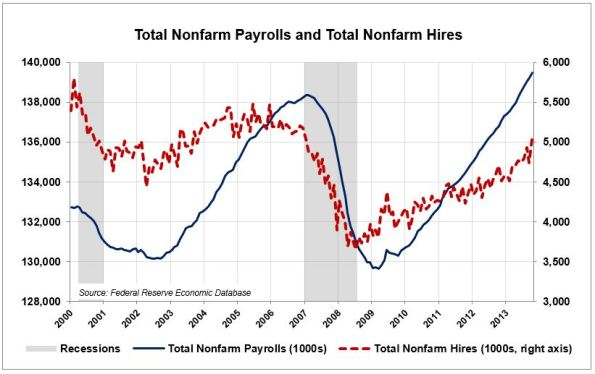 CO-2-A-Payrolls-Hires