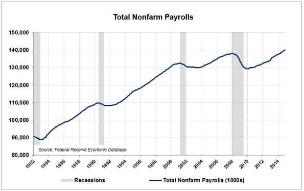 CO-2-Nonfarm-Payrolls