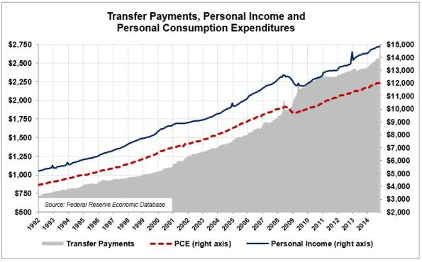 CO-3-A-Income-Transfers-PCE