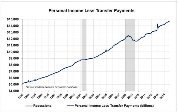 CO-3-Income-Less-Transfers