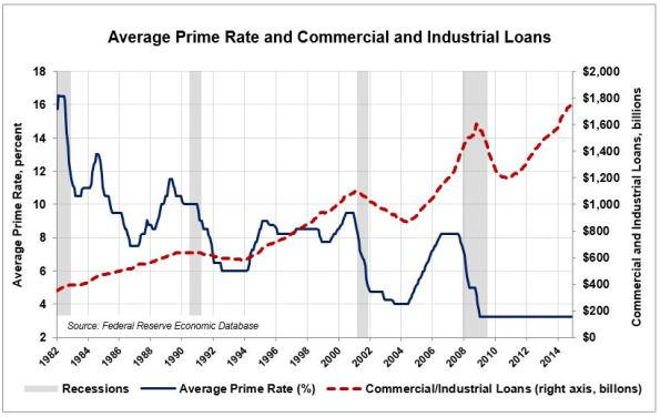 LA-1-Prime-Rate-and-Loans