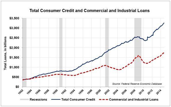 LA-5-Cons-Credit-Comm-Loans