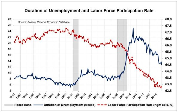 LA-7-Unemployment-Duration