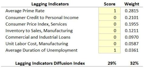 Lagging-Diffusion-Index-2015