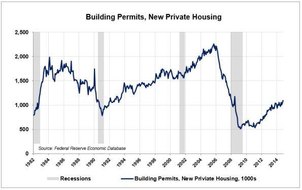 LE-10-Housing-Permits