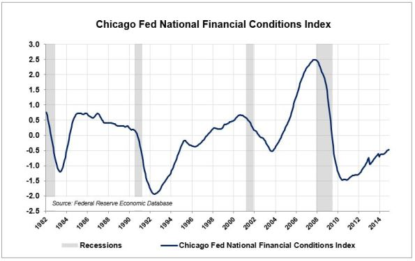 LE-6-Chicago-Fed-Credit-Conditions