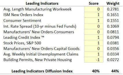Leading-Diffusion-Index