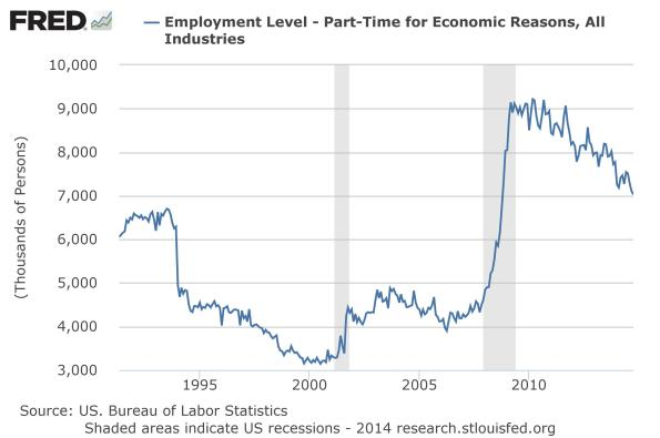 Part-Time-Employment-Economic-Reasons