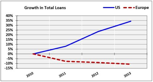 03-Loan-Growth