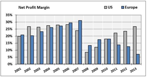 16-Net-Profit-Margin