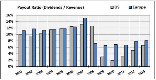 21-Dividends-Revenue