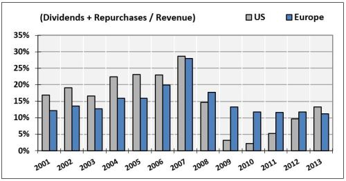 22-Dividends-Repurchases-Revenue