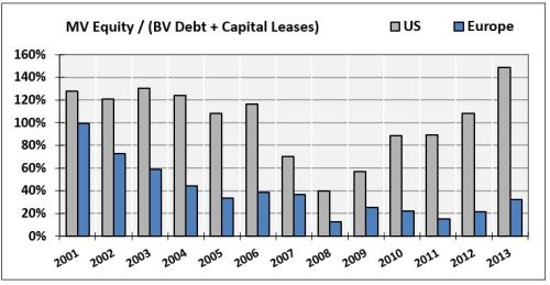 25-Equity-to-Debt-and-Capital-Leases