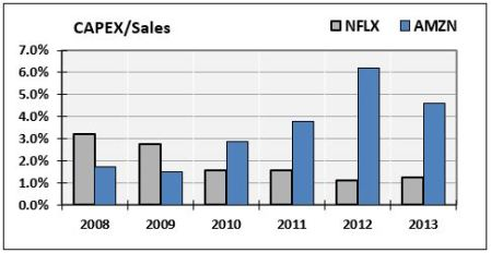 CAPEX-to-Sales