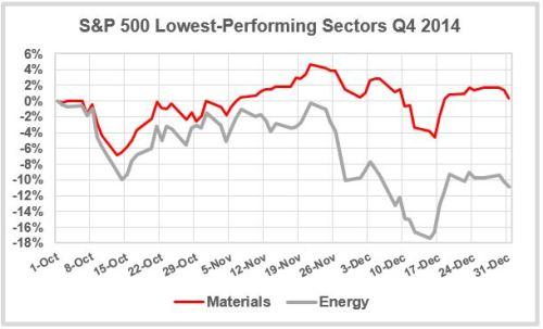 Low-Sectors-Q4-2014