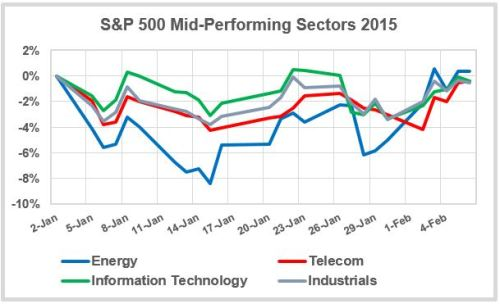 Mid-Sectors-Jan-2015