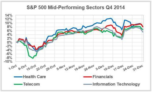 Mid-Sectors-Q4-2014
