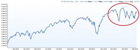 SP500-Volatility