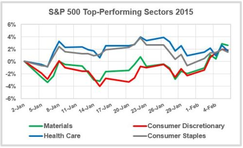 Top-Sectors-Jan-2015