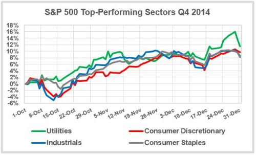 Top-Sectors-Q4-2014