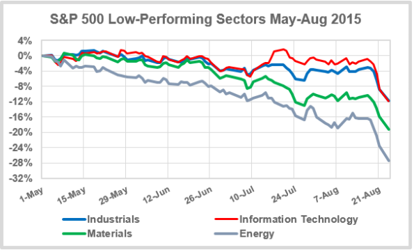 Low-Sectors-May-Aug-2015