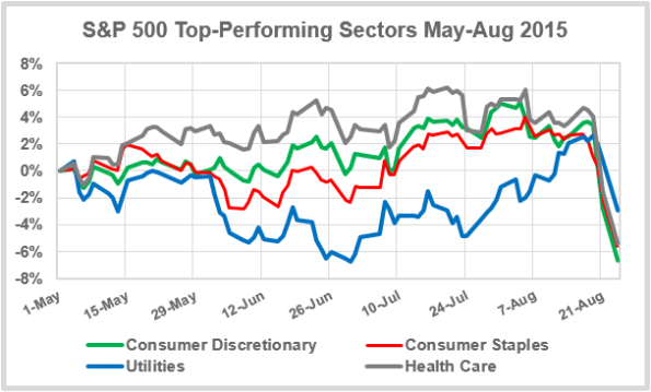 Top-Sectors-May-Aug-2015
