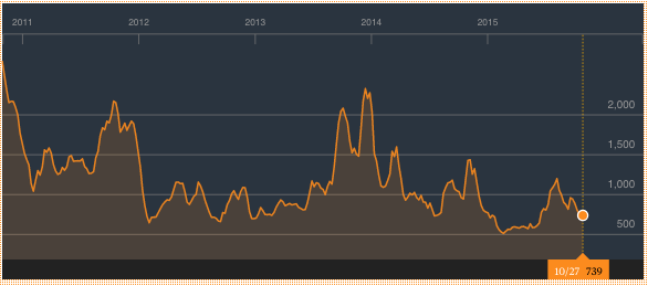 Baltic-Dry-5-Years